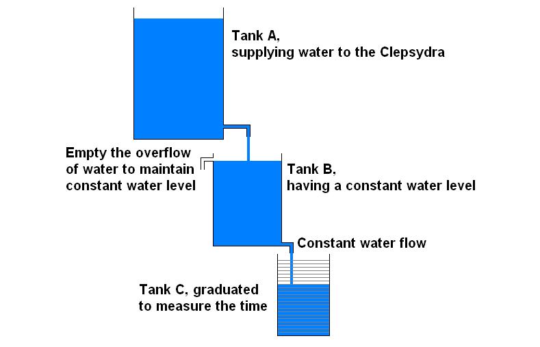 Pic 2 - Clepsydra